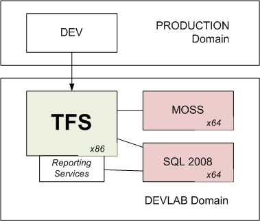 devlab_tfs1